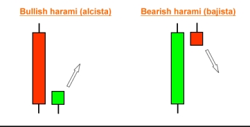 Bullish And Bearish Harami