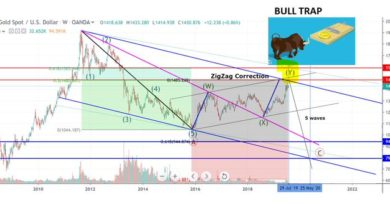 Gold Target in Today FOMC and Technical Analysis