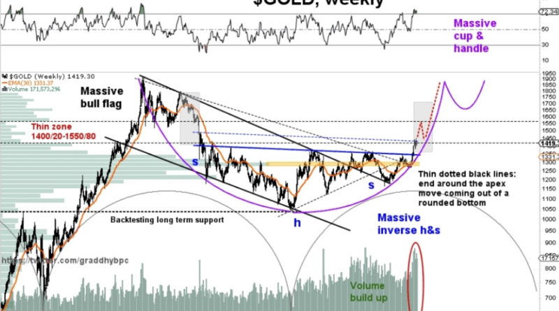 Gold Weekly Technical Analysis & Prediction