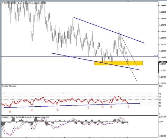 Eurusd Technical analysis-Eurusd Price Prediction