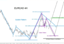NEW EURCAD TARGET & TECHNICAL ANALYSIS-FOREX FACTORY