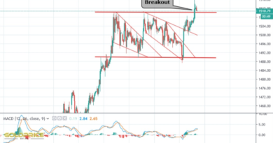 GOLD ANOTHER BREAKOUT?-NEW TECHNICAL ANALYSIS-FOREX FACTORY