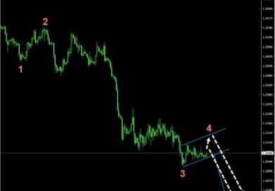 NEW GBPUSD SIGNAL & TECHNCIAL ANALYSIS-FOREX FACTORY