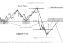 NEW USDJPY TARGET & TECHNICAL ANALYSIS-FOREX FACTORY