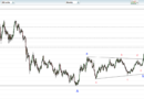 TECHNICAL ANALYSIS ON GOLD PAIR-FOREX FACTORY SIGNALS