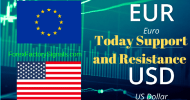 Eurusd Today Support and Resistance