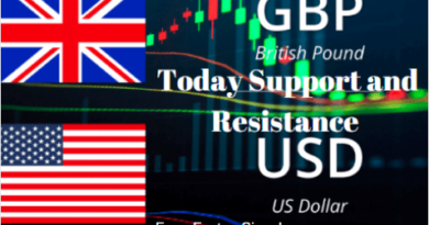 GBPUSD SUPPORT AND RESISTANCE LEVEL TODAY
