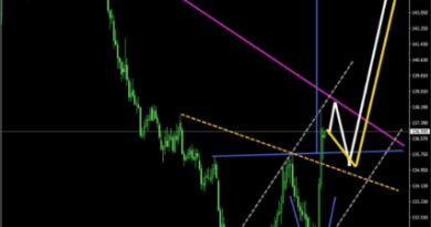 TECHNICAL ANALYSIS ON GBPJPY-FOREX FACTORY SIGNALS