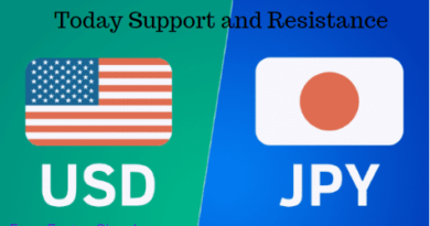 Support and Resistance intraday levels-Usdjpy intraday levels